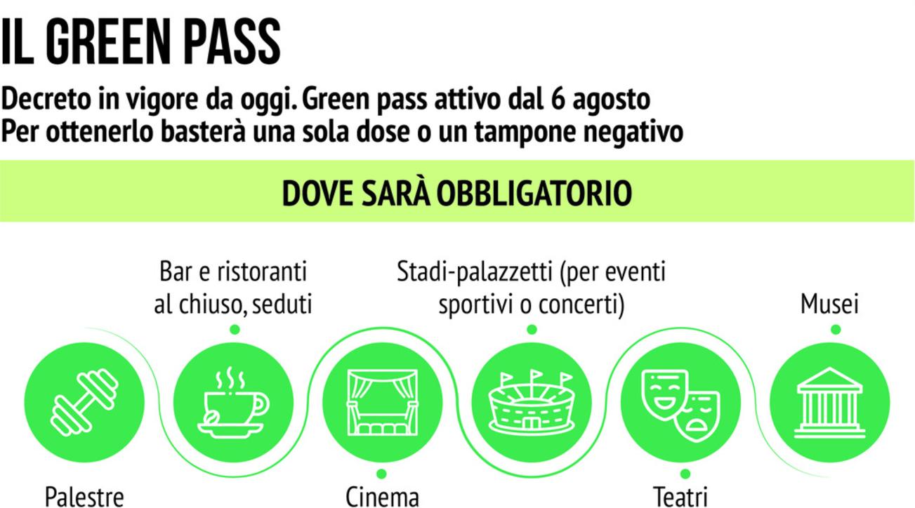 Approvato il Decreto sul Green Pass e proroga stato di emergenza al 31 dicembre 2021